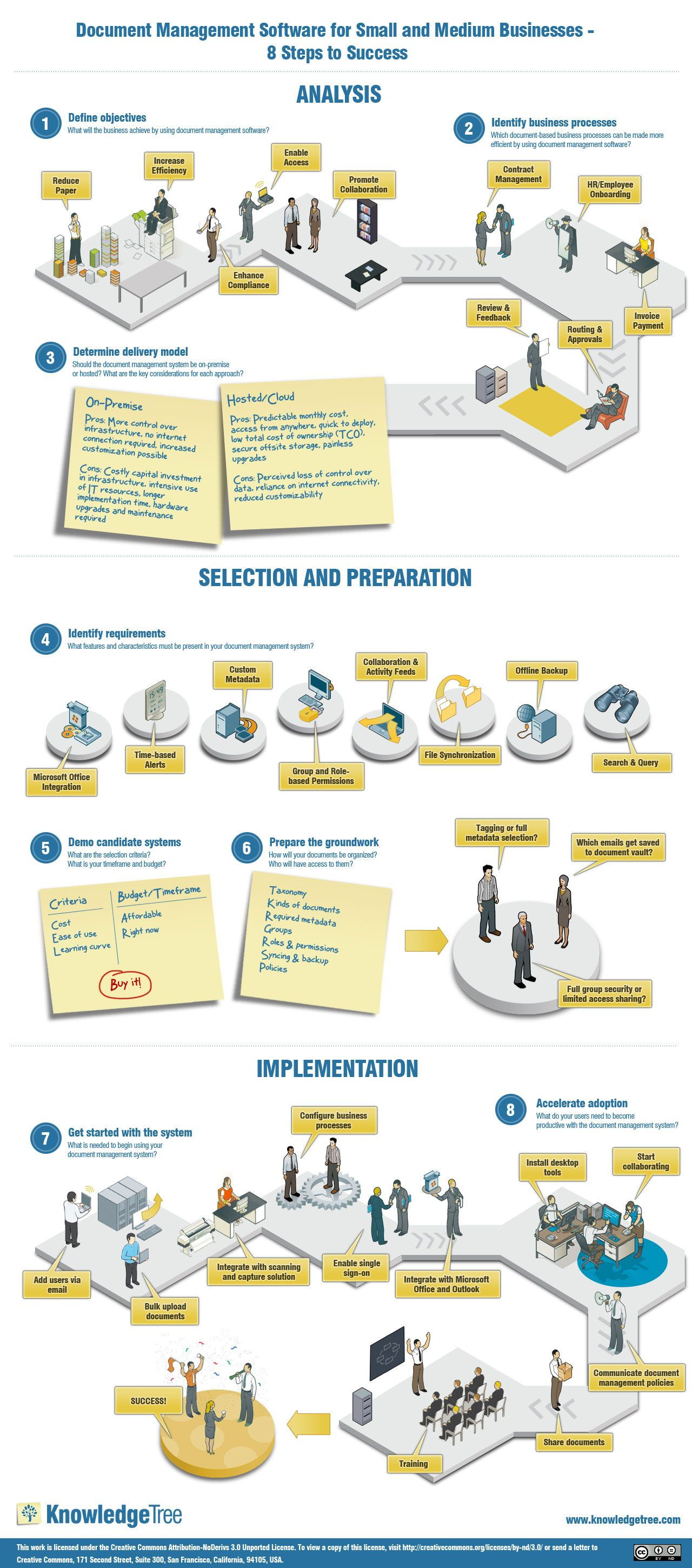 Document Management Software For Small And Medium Businesses 8 Steps To Success Infograp Management Infographic Records Management Document Management System