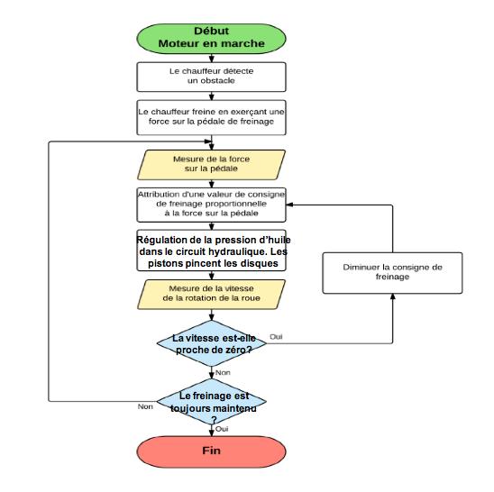 Figure 4 Technologie Sujets Regulation