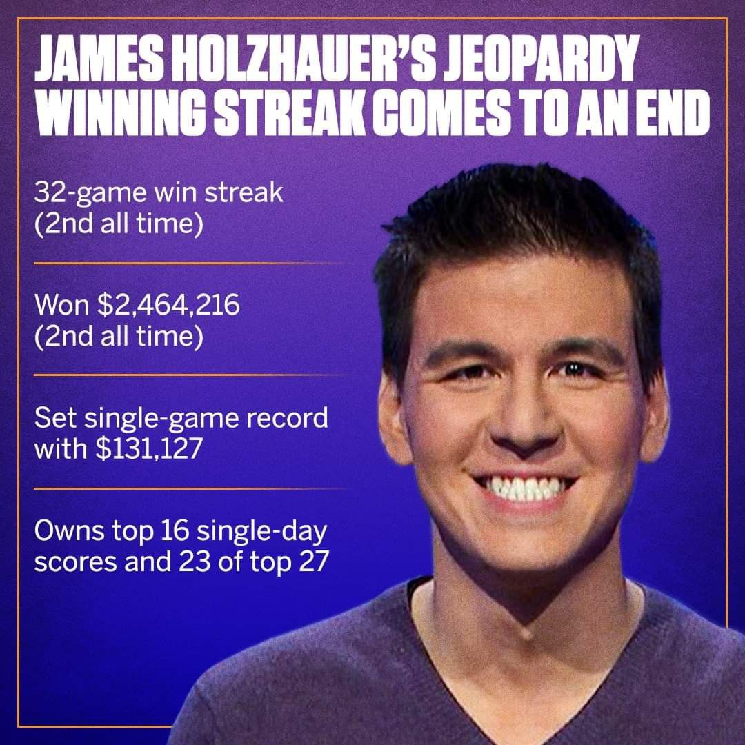 What A Run For James Holzhauer He Finished 56 484 Shy Of Ken Jennings Jeopardy Record For All Time Winnings The Incredibles All About Time Streak