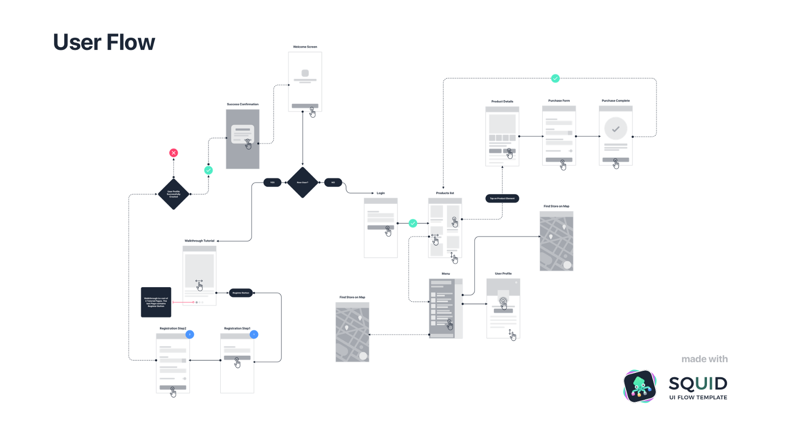 User Journey Maps Or User Flows What To Do First User Flow Diagram User Flow Journey Mapping