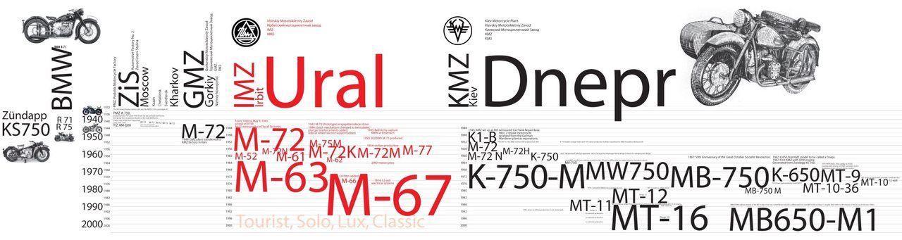 Zeitleiste der Ural- und Dnepr-Modelle von 1941 bis 2000