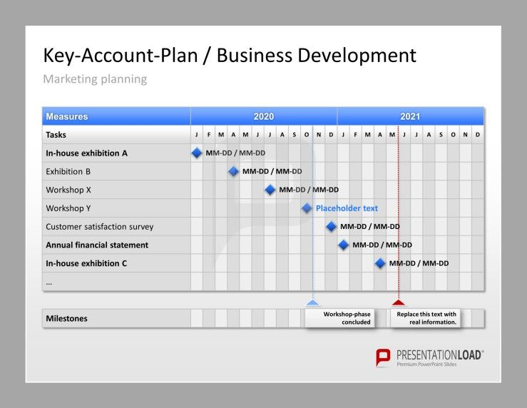 Key Account Management Powerpoint Template | Business Planning