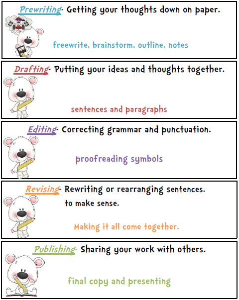 the writing process for kids Here you will find an introduction to the writing process using interactive writing what is it, and how can you get started in the classroom you will also find a credible book reference that is a must-have when starting to do interactive writing with your students.
