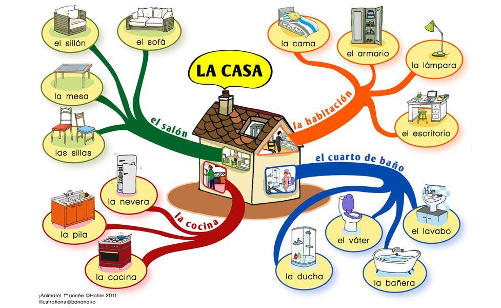 Partes de la casa y algunos muebles electrodom sticos - Electrodomesticos la casa ...