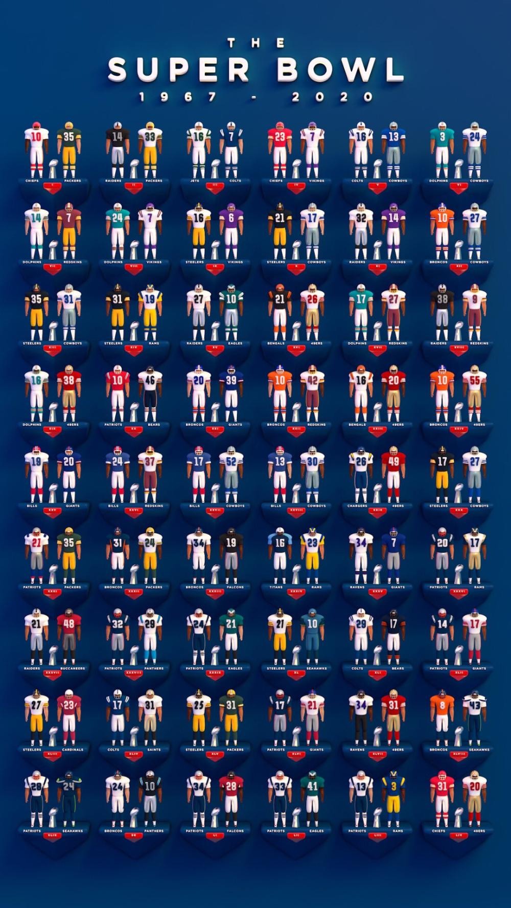 Fraser Davidson On Twitter In 2020 Nfl Football 49ers Super Bowl Nfl Football Helmets