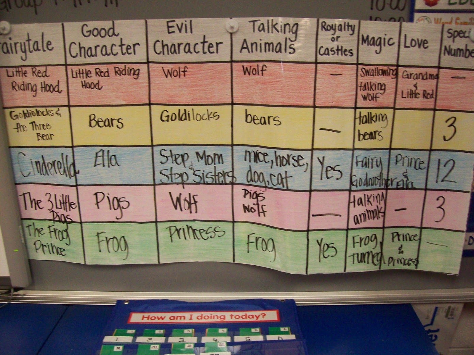 Mrs Terhune S First Grade Site Fairy Tale Storybook