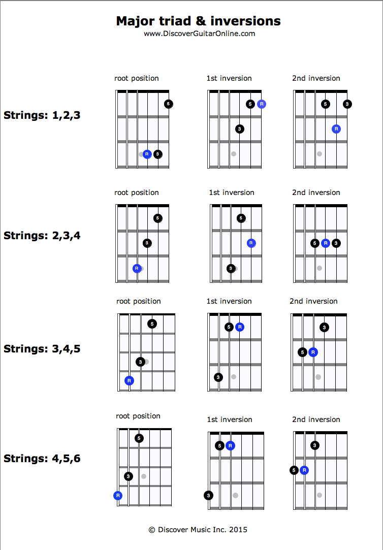 Major Triad & Inversions | Discover Guitar Online, Learn to Play ...