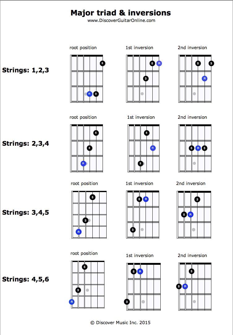 Major triad inversions discover guitar online learn to play major triad inversions discover guitar online learn to play guitar hexwebz Choice Image