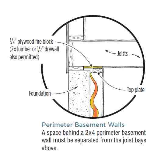 How To Insulate A Basement Wall Basement Walls Basement Insulation Basement