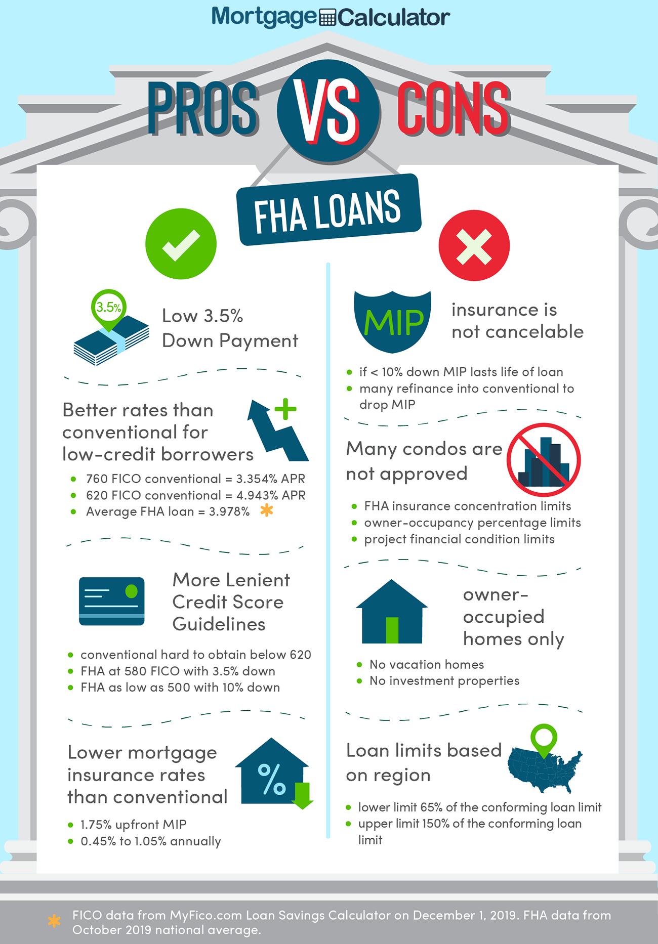 Fha Loan Pros And Cons Fha Loans Fha Home Loans