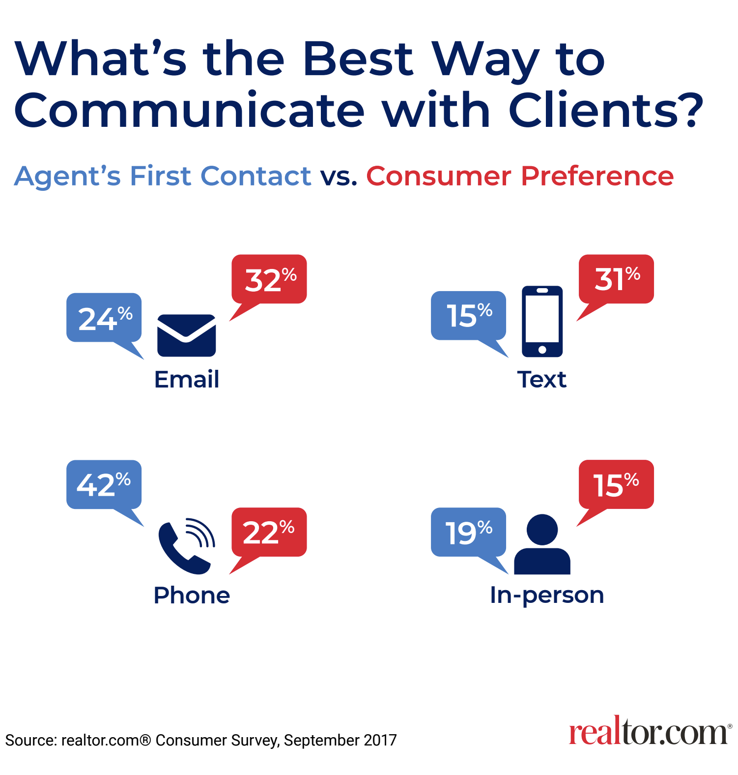What's the best way to communicate with clients? Realtors