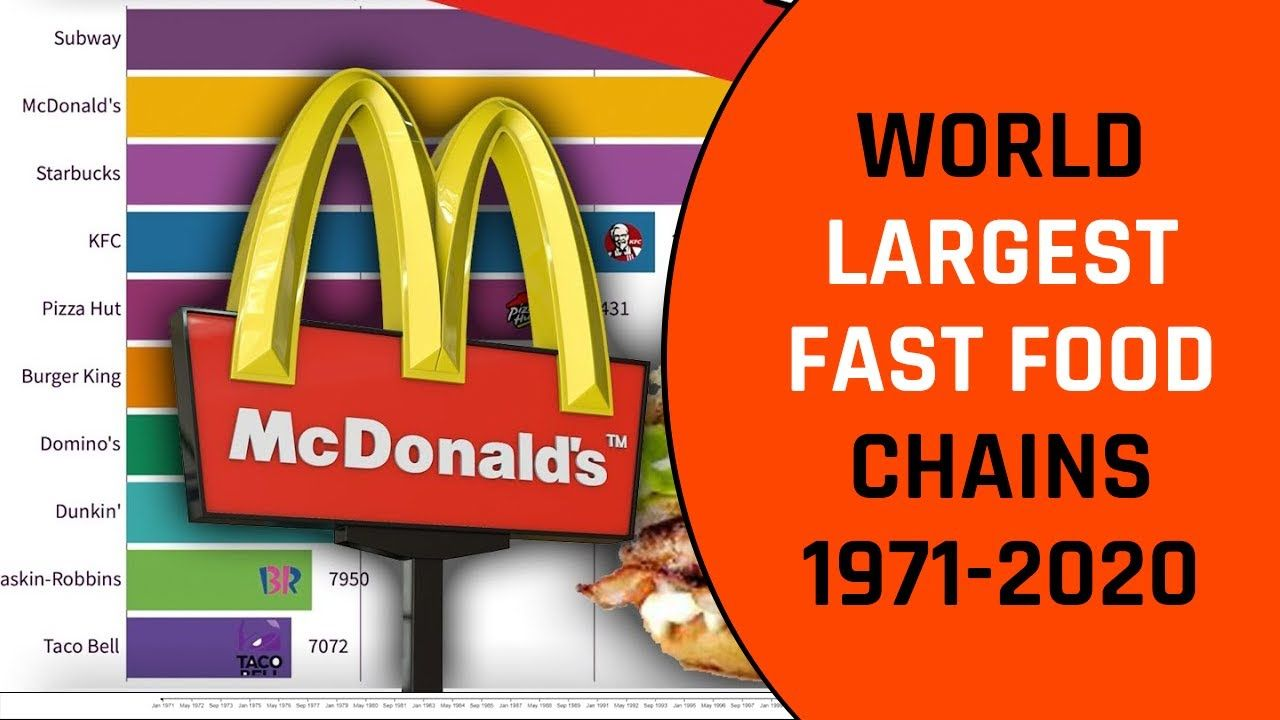 World Fastest Growing Fast Food Chains 19712020 in 2020