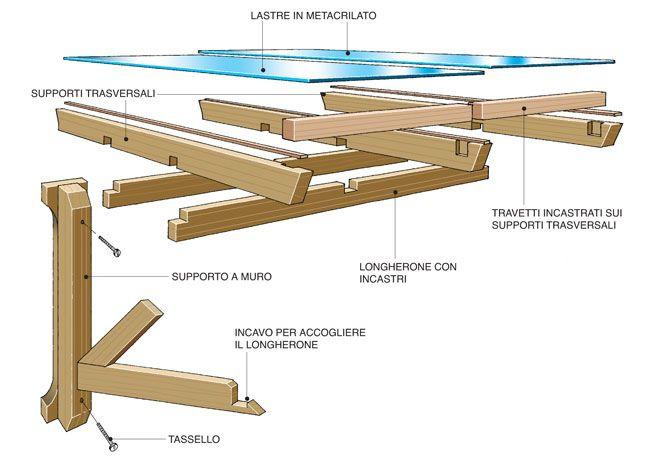 questa tettoia fai da te in legno è costituita da una travatura