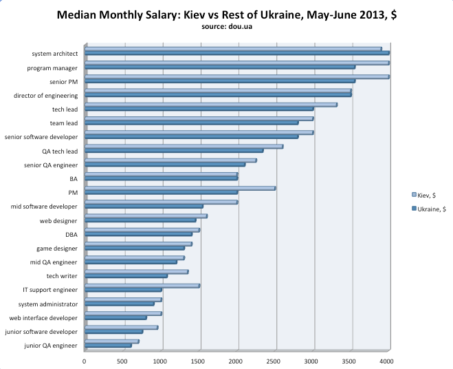 Ukrainian IT Salaries MayJune 2013 (With images