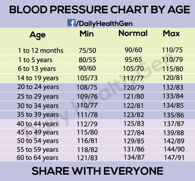 Blood Pressure Information - The First Step in Lowering Your Blood - blood pressure chart by age and weight
