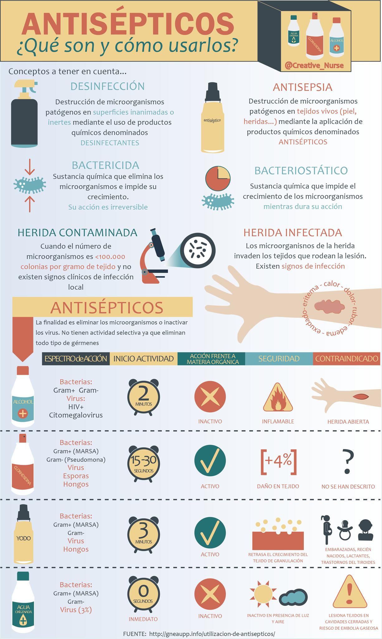 Infografías - Página web de creativenurse | nursery ...