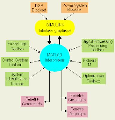 simulation des projet electriques sous matlab / simulink | Matlab