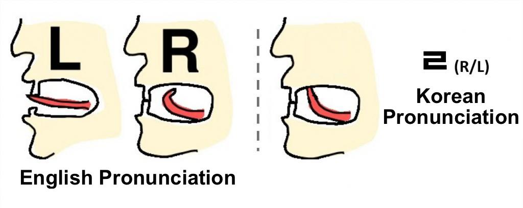 k-is4korean — How to pronounce the Korean letter ㄹ Seems ...