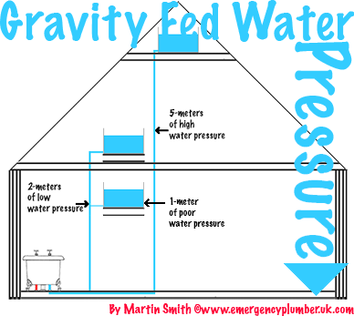 Gravity Fed Water Pressure System Low High Situation Information Pressure Systems Pressure System