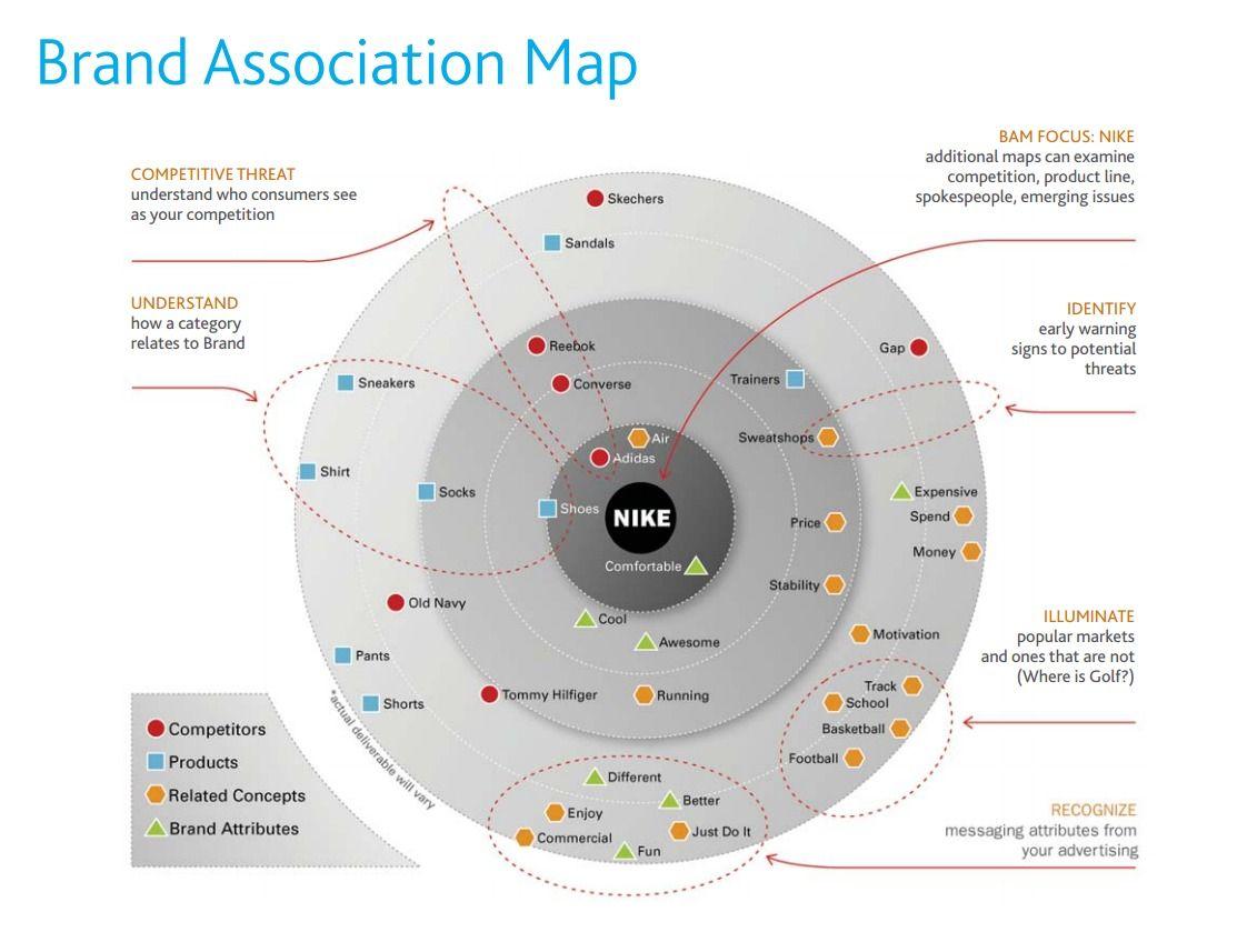 Nielsen - Brand Association Map | Brand Management | Pinterest | Logos