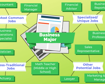 Jobs For Your Major The University Network Part 3 Business Major Wharton Business School Education College