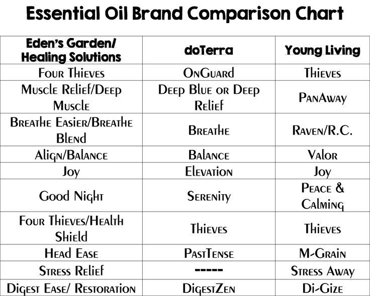 Oils from different companies image result for edens garden comparison chart also essential rh pinterest