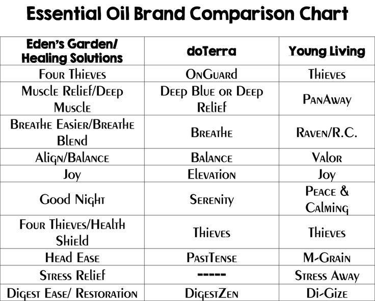 Image result for edens garden comparison chart also essential oils rh pinterest