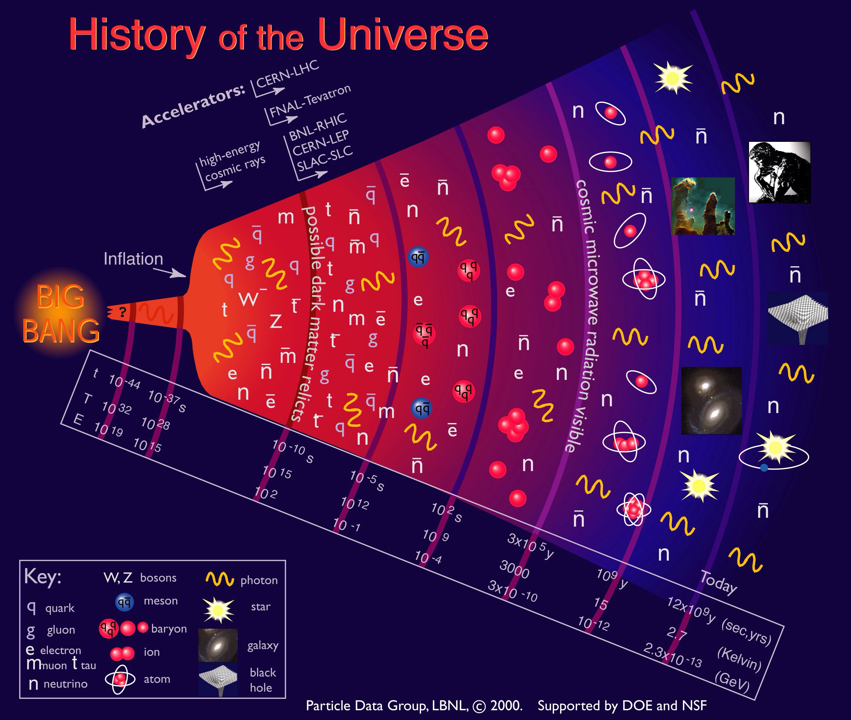 Timeline Of The Universe Universe Origin Of Universe Quantum Mechanics