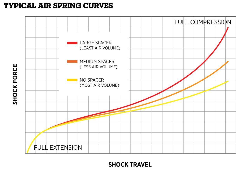 Shock Air Volume Reduction Float Float X And Dhx Air Bike Help Center Fox Float Bike Shock