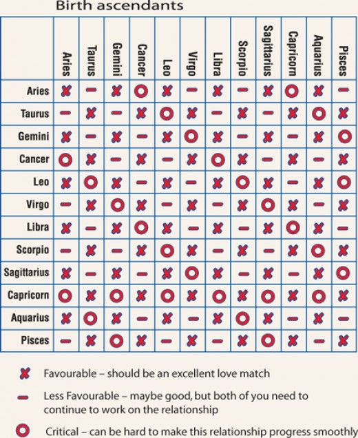 Star sign compatibility chart love
