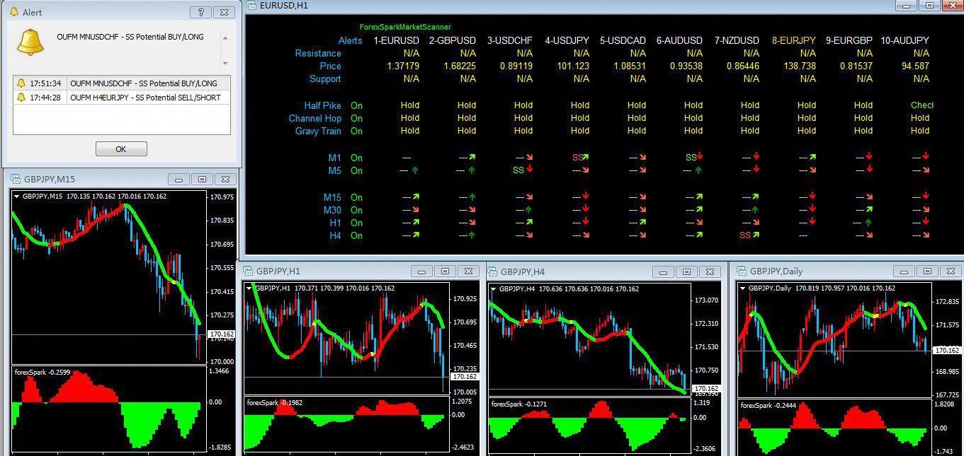 Ss Indicator Forex