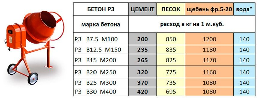 рецепты бетона таблица