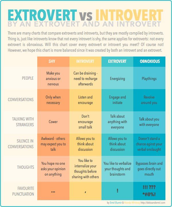are you introverted or extroverted
