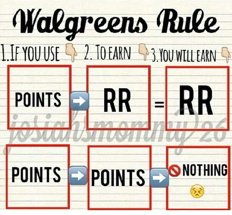 Walgreens Point /Register Reward System