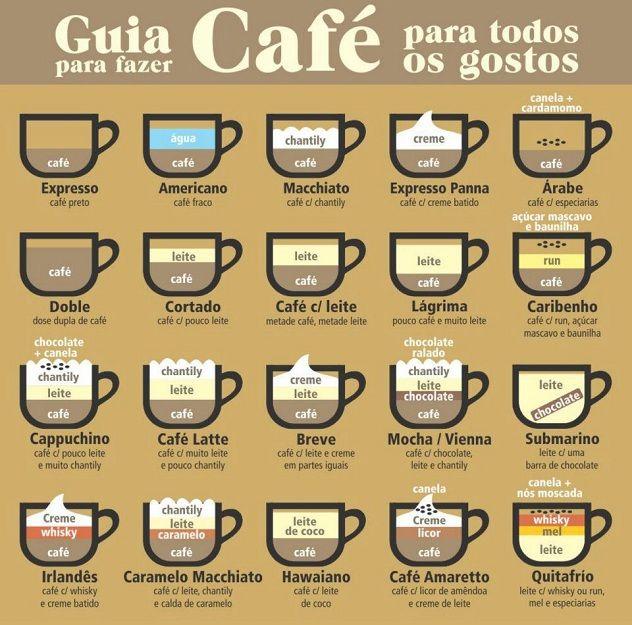 vício de Café (tipos)