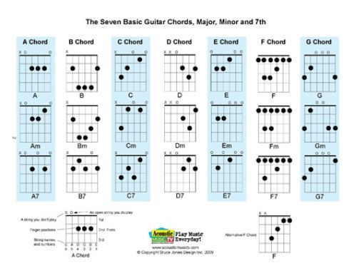 All Seven Basic Guitar Chords A B C D E F