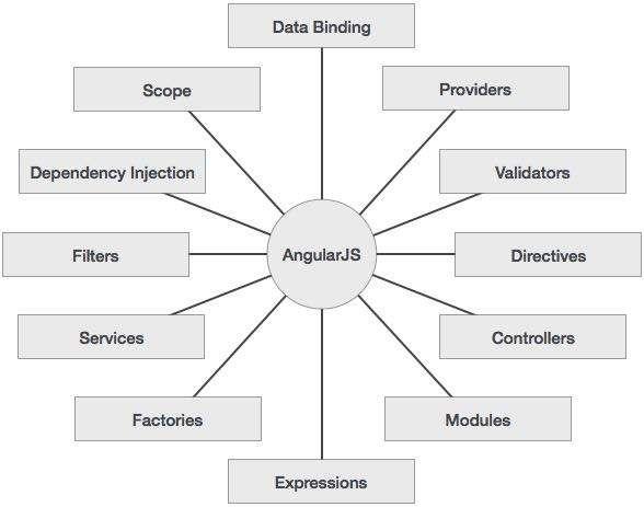Angularjs Concepts  Angular Js    Mvc Architecture