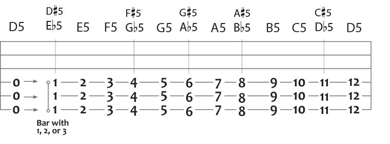 Drop D Power Chords Music Pinterest Power Chord And Guitars