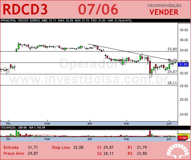 REDECARD - RDCD3 - 07/06/2012 #RDCD3 #analises #bovespa