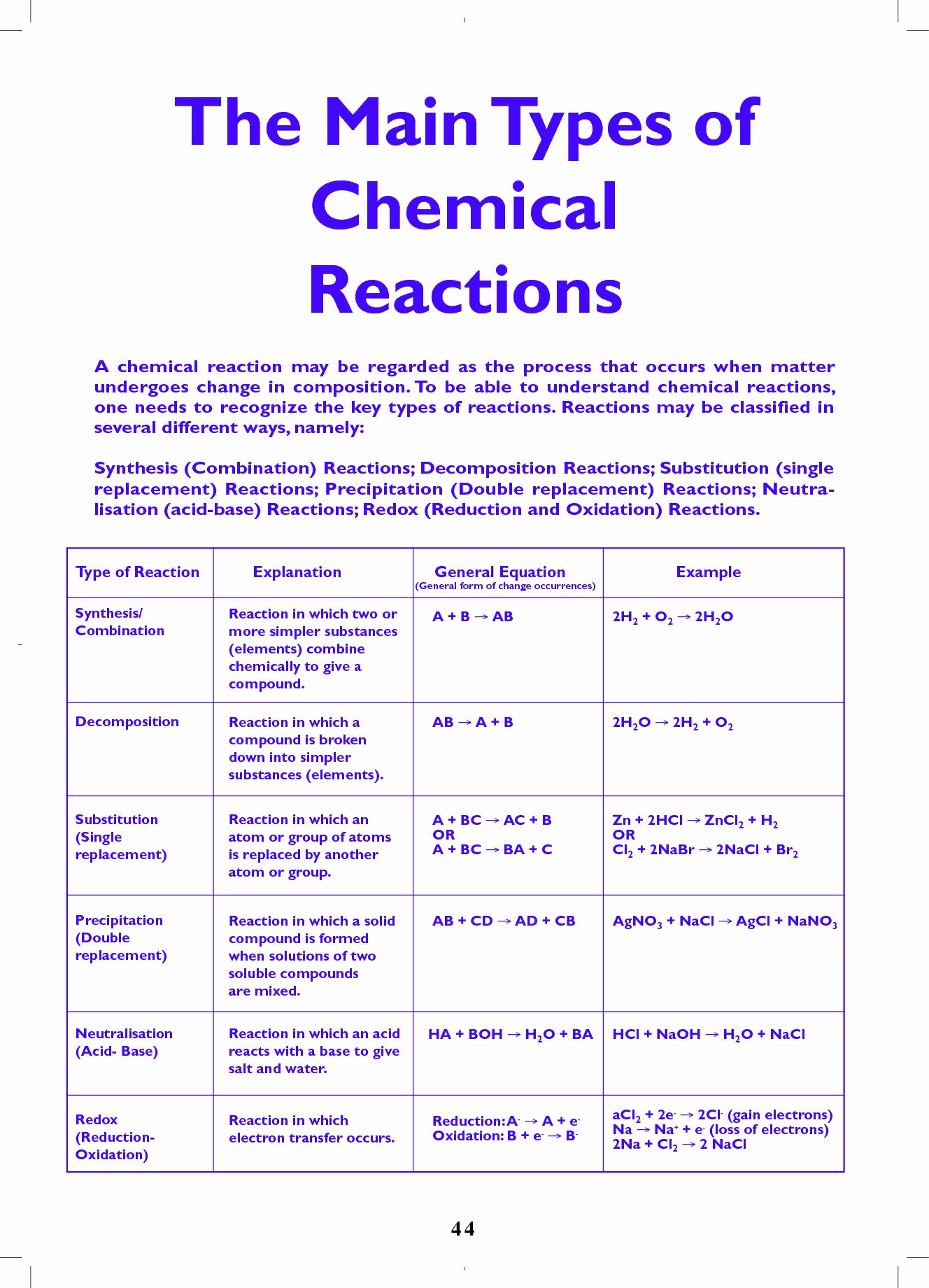 Describing Chemical Reactions Worksheet