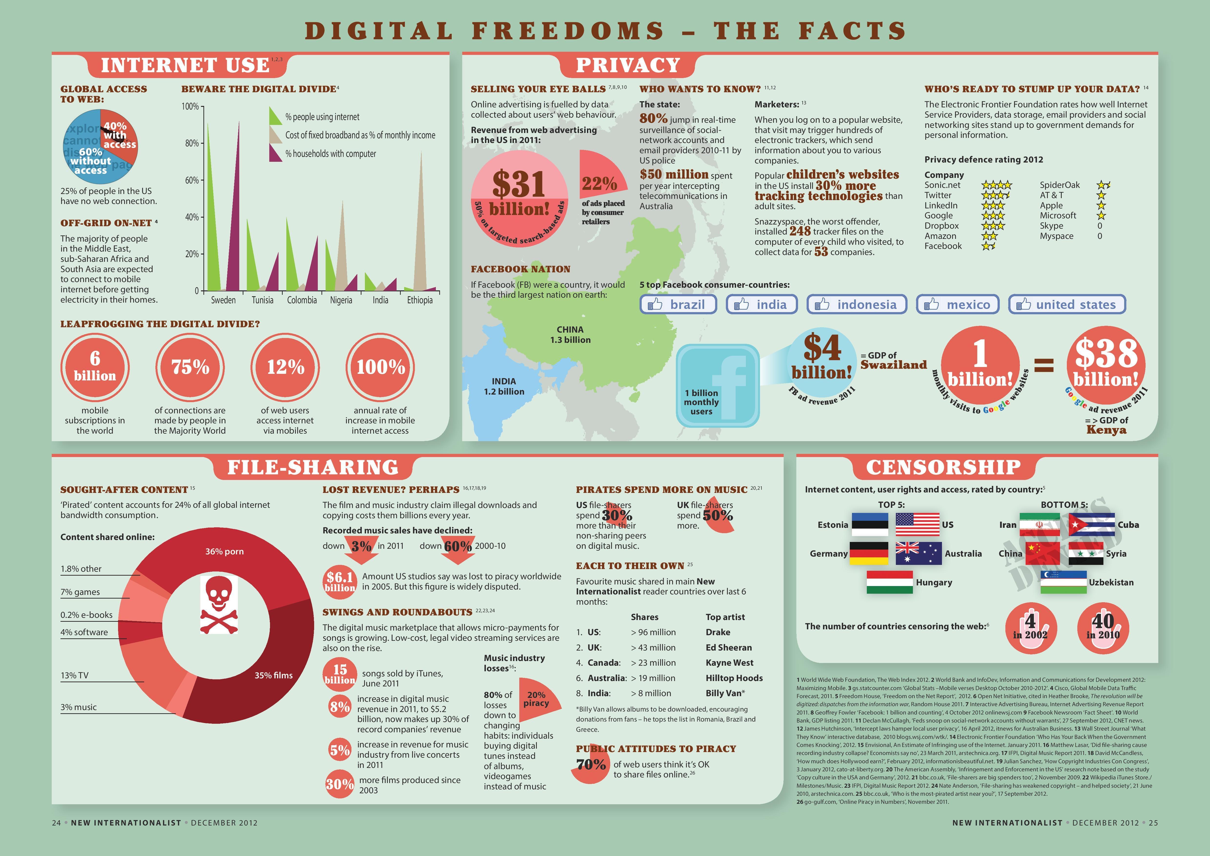 Digital Freedoms Facts Digital Freedom