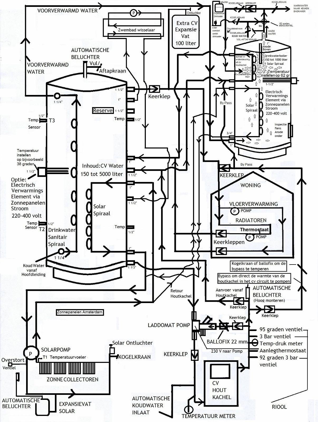 Autonome Zonneboiler Aansluiten Op Houtkachel Zonder Gas Aansluiting Zonneboiler Met Cv Houtkachel Doe Het Zelf Pak Zwembad Verwarming Houtkachel Zonnepanelen