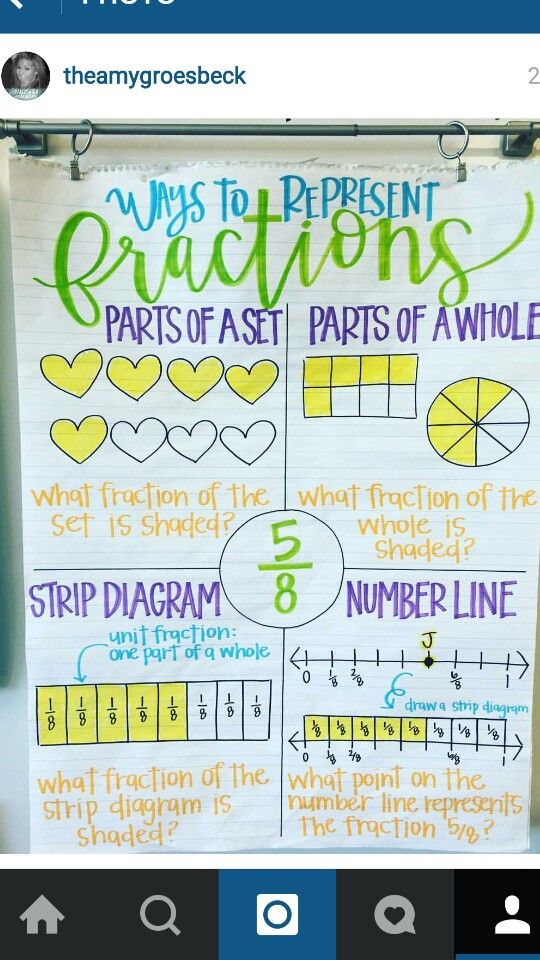 Ways to Represent Fractions: A great visual for four