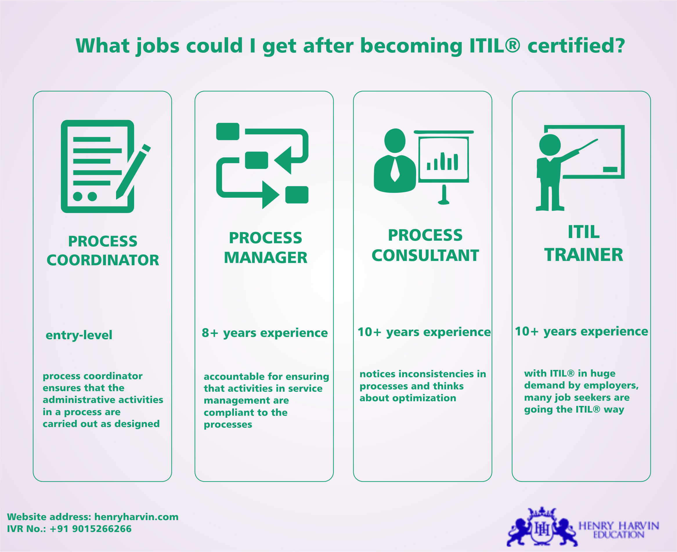 Know The The Jobs Would Get After Getting Itil Certification Itil