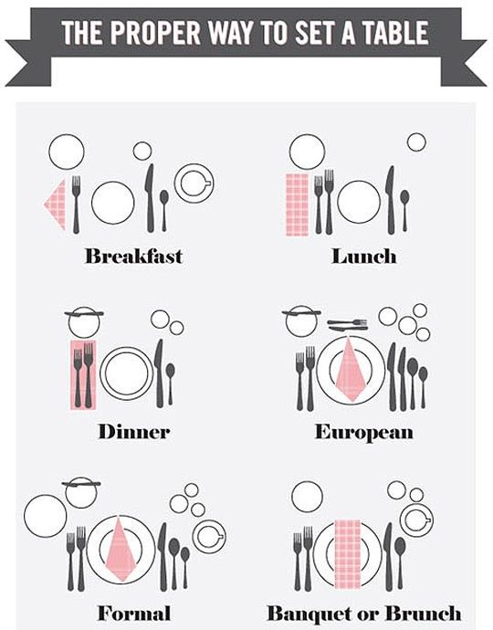 Image result for correct way to set a table | Elegant Rustic Wedding ...