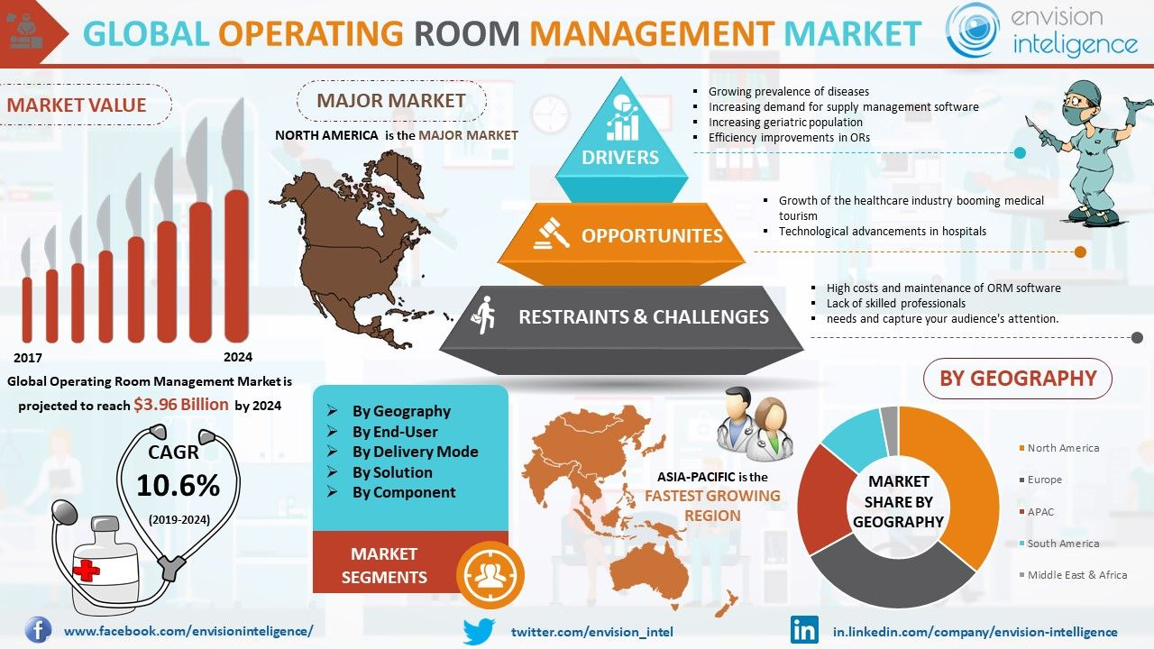 Operating Room Management Market Size Outlook Trends And