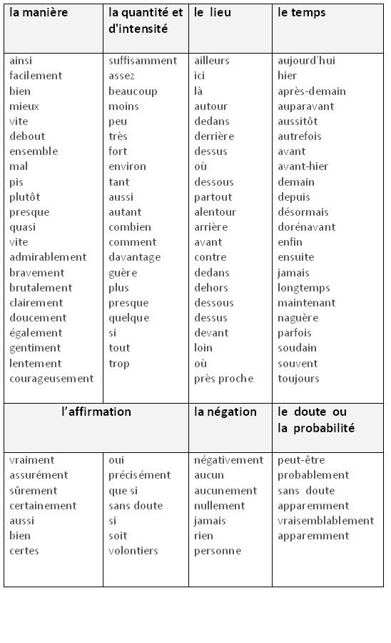 Les Differentes Categories D Adverbes Learn French Grammar French Grammar French Flashcards Learn French