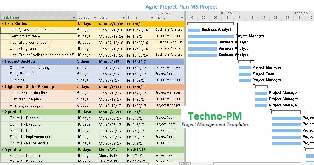 Agile Project Planning 6 Project Plan Templates Project Management Templates Agile Project Management Agile Project Management Templates