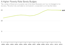 What the Poverty Rate Tells Us About the Overall Economy - NYTimes.com