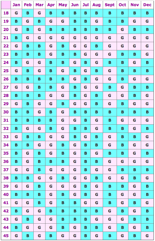 Chinese Gender Calendar According To Legend The Chart Is